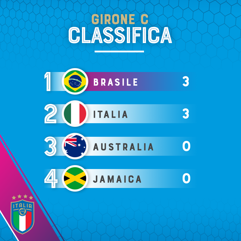 classifica azzurre mondiale italia