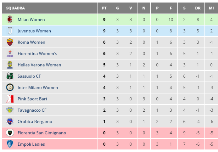 classifica serie a femminile